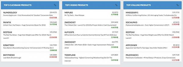 Clickbank top5 dashboard